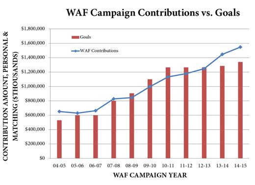 WAF Chart 2014-15