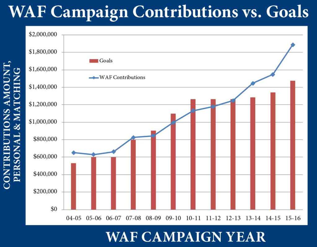 WAF Chart 2015-16