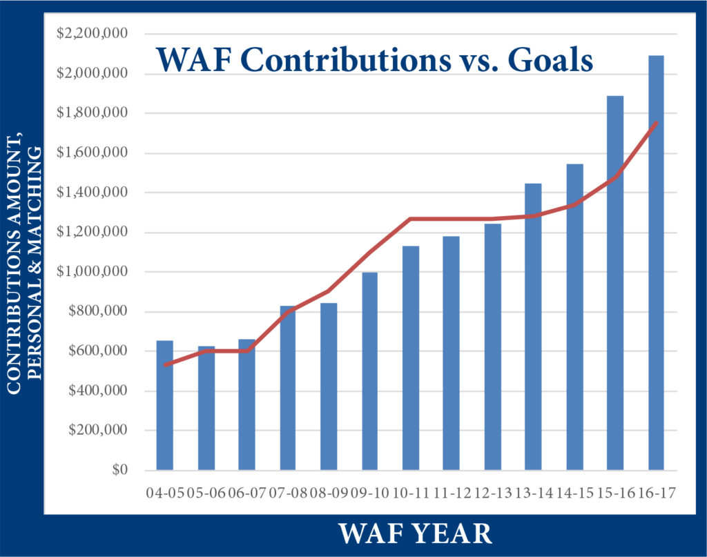 WAF Contributions 2016-17