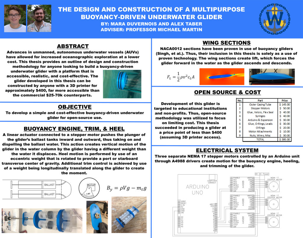 DuVernois and Taber Thesis Poster
